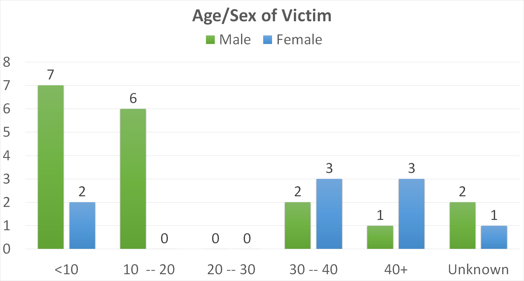 chart showing death by age and gender