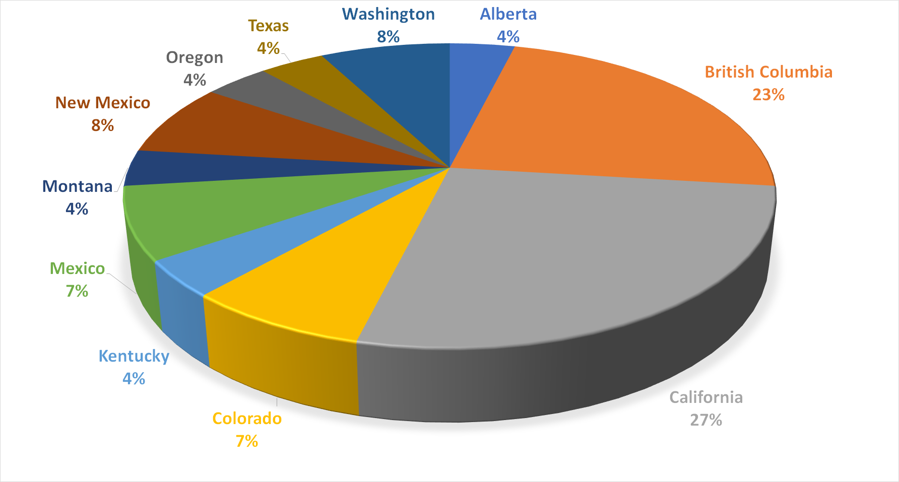 Pie chart showing the percentage of fatal cougar attacks across different locations